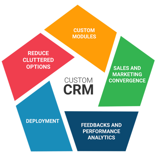crm for vicidial
